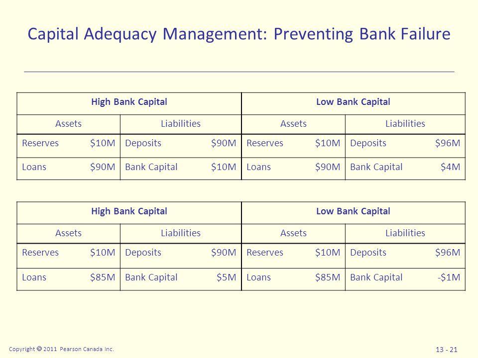 Copyright  2011 Pearson Canada Inc. 13 - 21 Capital Adequacy Management: Preventing Bank Failure High Bank CapitalLow Bank Capital AssetsLiabilitiesA