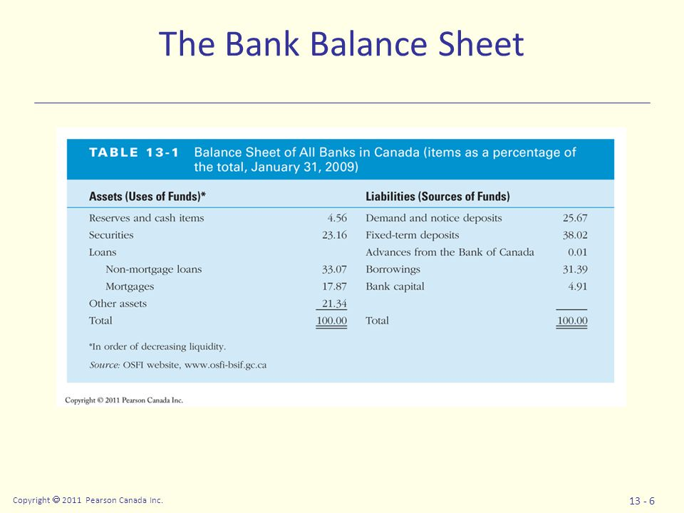 Copyright  2011 Pearson Canada Inc. 13 - 6 The Bank Balance Sheet