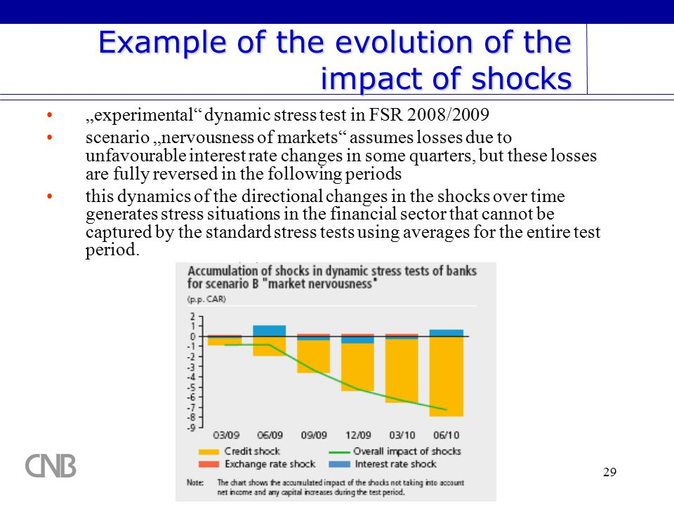 "29 ""experimental dynamic stress test in FSR 2008/2009 scenario ""nervousness of markets assumes losses due to unfavourable interest rate changes in some quarters, but these losses are fully reversed in the following periods this dynamics of the directional changes in the shocks over time generates stress situations in the financial sector that cannot be captured by the standard stress tests using averages for the entire test period."