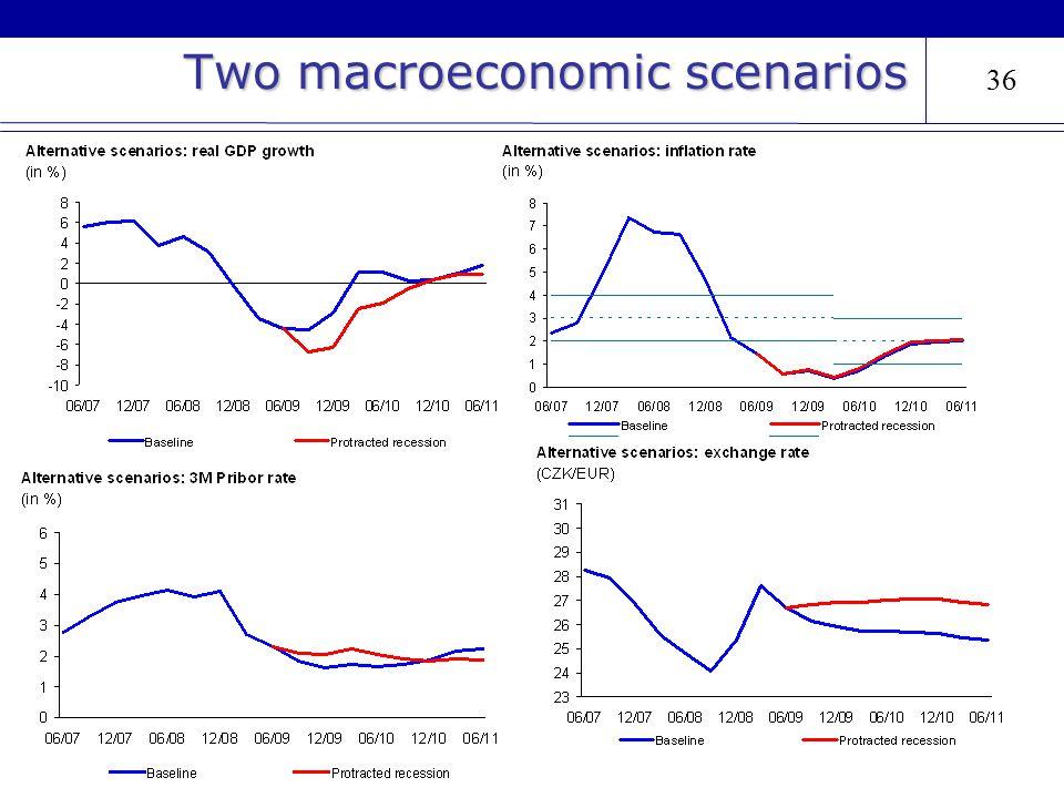 36 Two macroeconomic scenarios 36