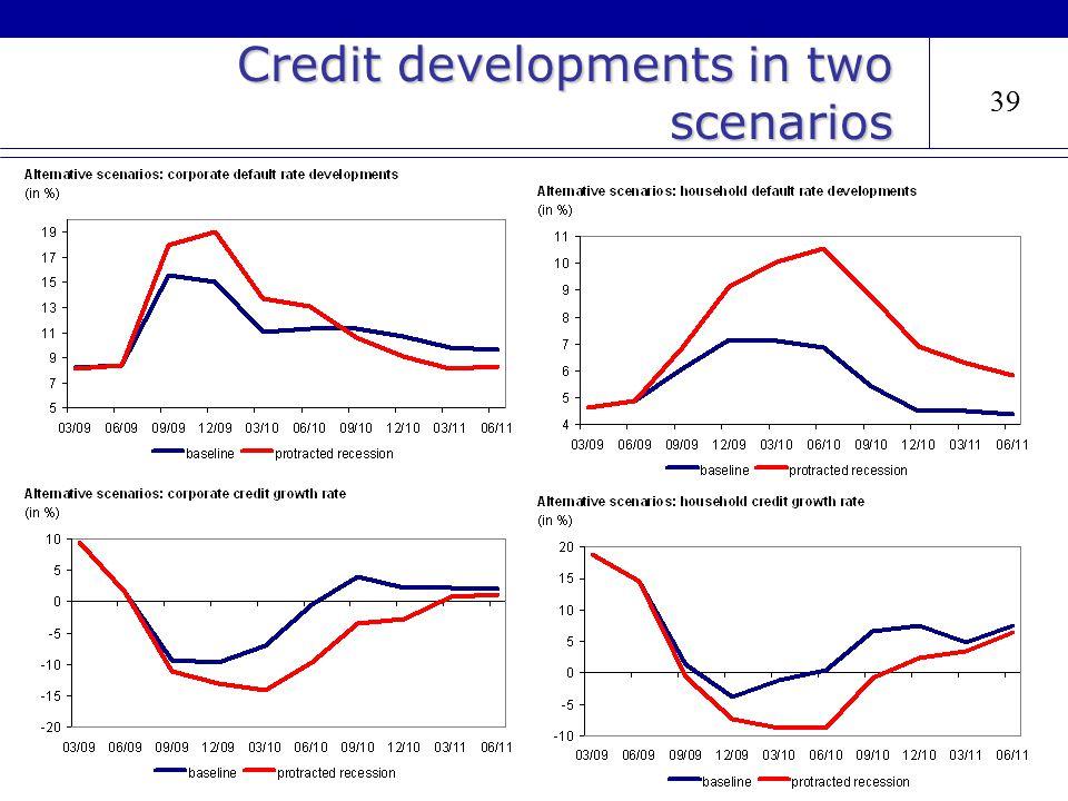 39 Credit developments in two scenarios 39