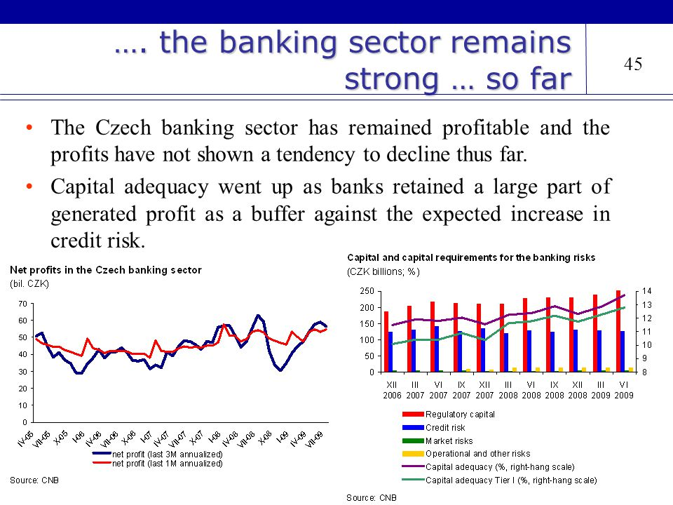 …. the banking sector remains strong … so far The Czech banking sector has remained profitable and the profits have not shown a tendency to decline th