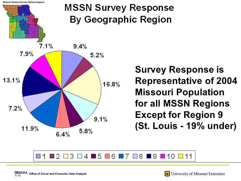 Survey Response is Representative of 2004 Missouri Population for all MSSN Regions Except for Region 9 (St. Louis - 19% under)