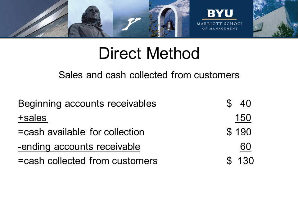 Direct Method Sales and cash collected from customers Beginning accounts receivables$ 40 +sales 150 =cash available for collection$ 190 -ending accoun