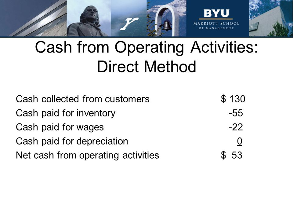 Cash from Operating Activities: Direct Method Cash collected from customers$ 130 Cash paid for inventory -55 Cash paid for wages -22 Cash paid for dep