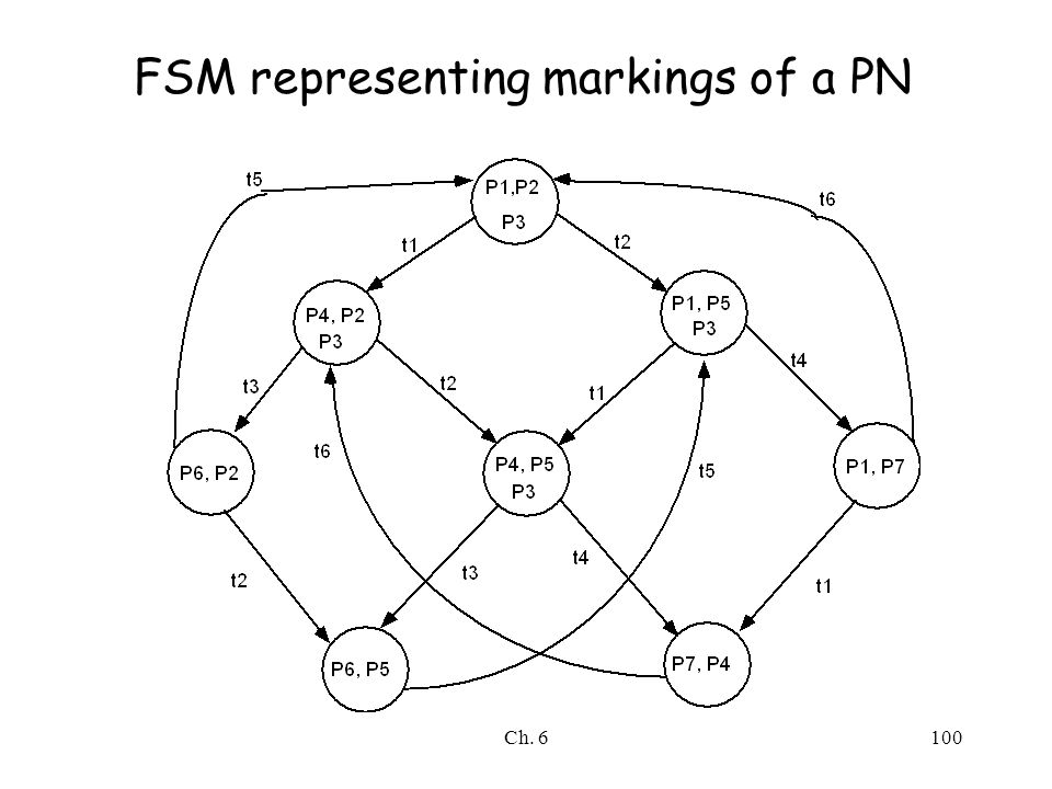 Ch. 6100 FSM representing markings of a PN