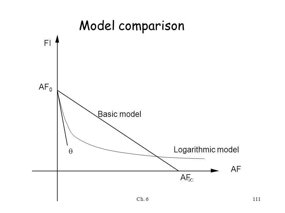 Ch. 6111 FI AF  AF 0 AF  Basic model Logarithmic model Model comparison