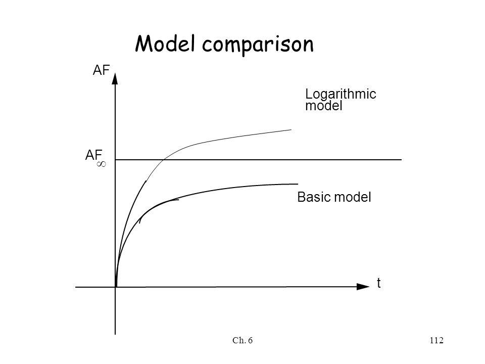 Ch. 6112 AF  t Basic model Logarithmic model Model comparison