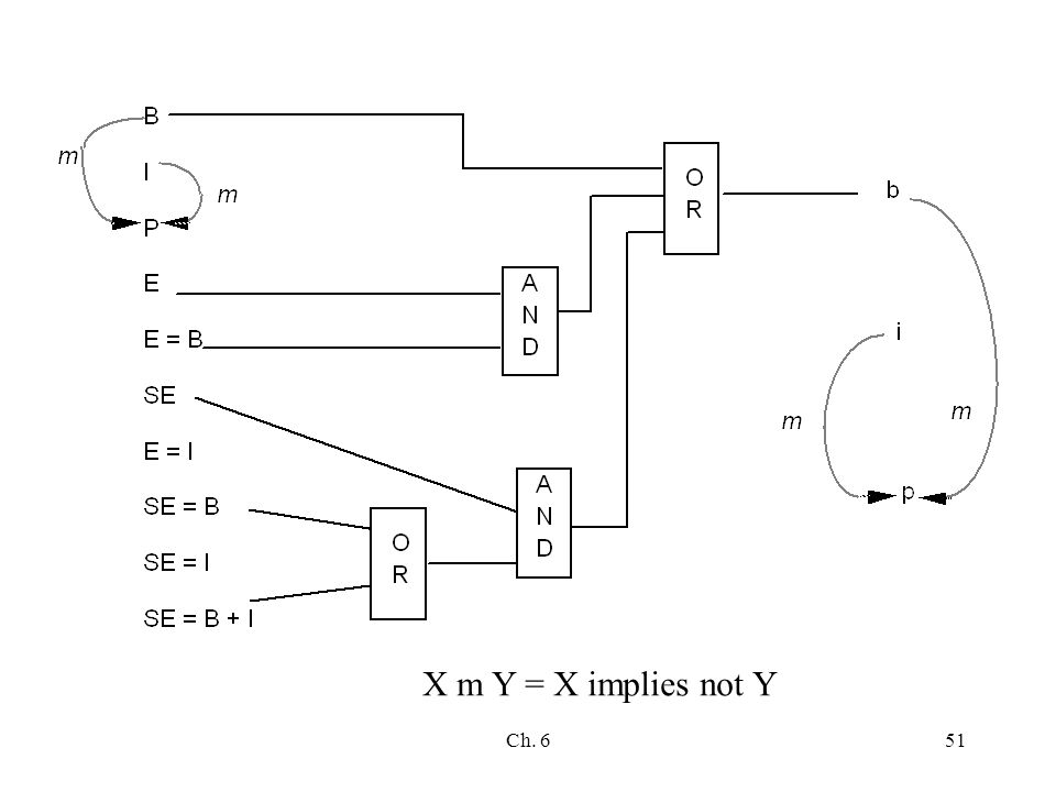 Ch. 651 X m Y = X implies not Y