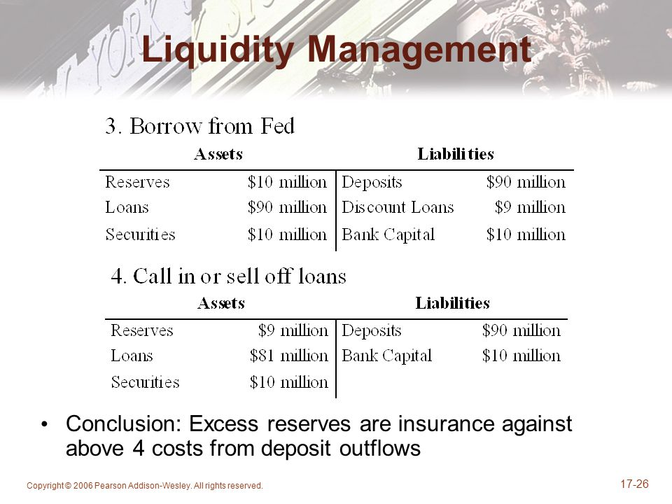 Copyright © 2006 Pearson Addison-Wesley. All rights reserved. 17-26 Liquidity Management Conclusion: Excess reserves are insurance against above 4 cos