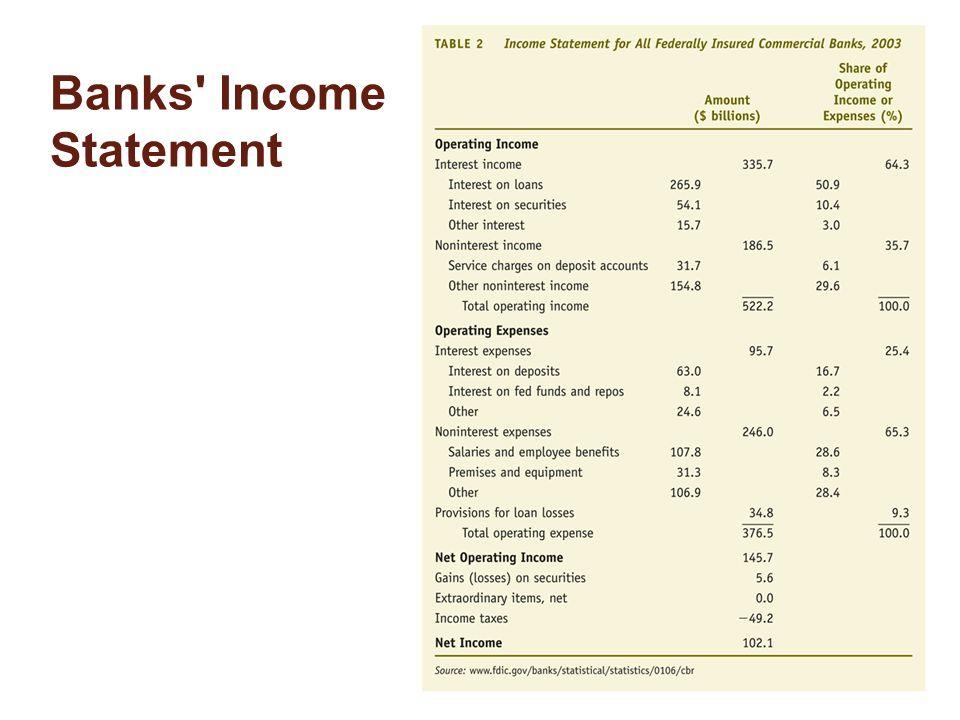 Banks' Income Statement