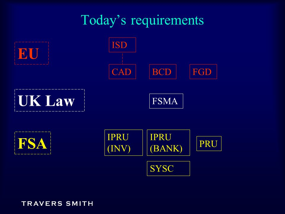 Today's requirements BCDFGD EU FSMA PRU IPRU (BANK) IPRU (INV) UK Law FSA SYSC CAD ISD