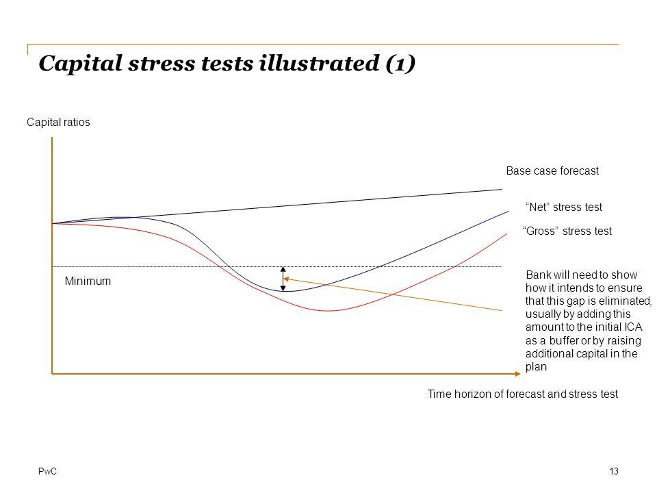"PwC Capital stress tests illustrated (1) 13 Capital ratios Time horizon of forecast and stress test Minimum Base case forecast ""Gross"" stress test ""Ne"