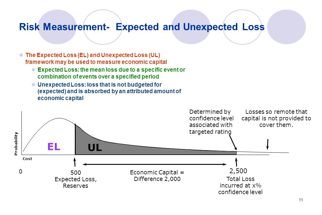 11 Risk Measurement- Expected and Unexpected Loss The Expected Loss (EL) and Unexpected Loss (UL) framework may be used to measure economic capital Expected Loss: the mean loss due to a specific event or combination of events over a specified period Unexpected Loss: loss that is not budgeted for (expected) and is absorbed by an attributed amount of economic capital Losses so remote that capital is not provided to cover them.