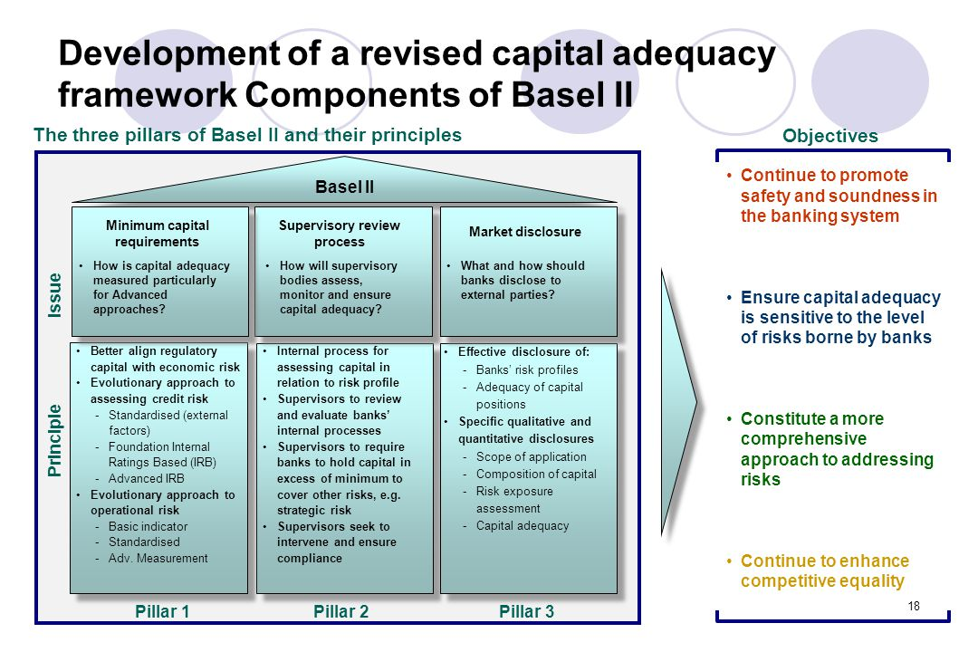 18 Development of a revised capital adequacy framework Components of Basel II Pillar 1Pillar 2Pillar 3 The three pillars of Basel II and their principles Basel II Supervisory review process How will supervisory bodies assess, monitor and ensure capital adequacy.