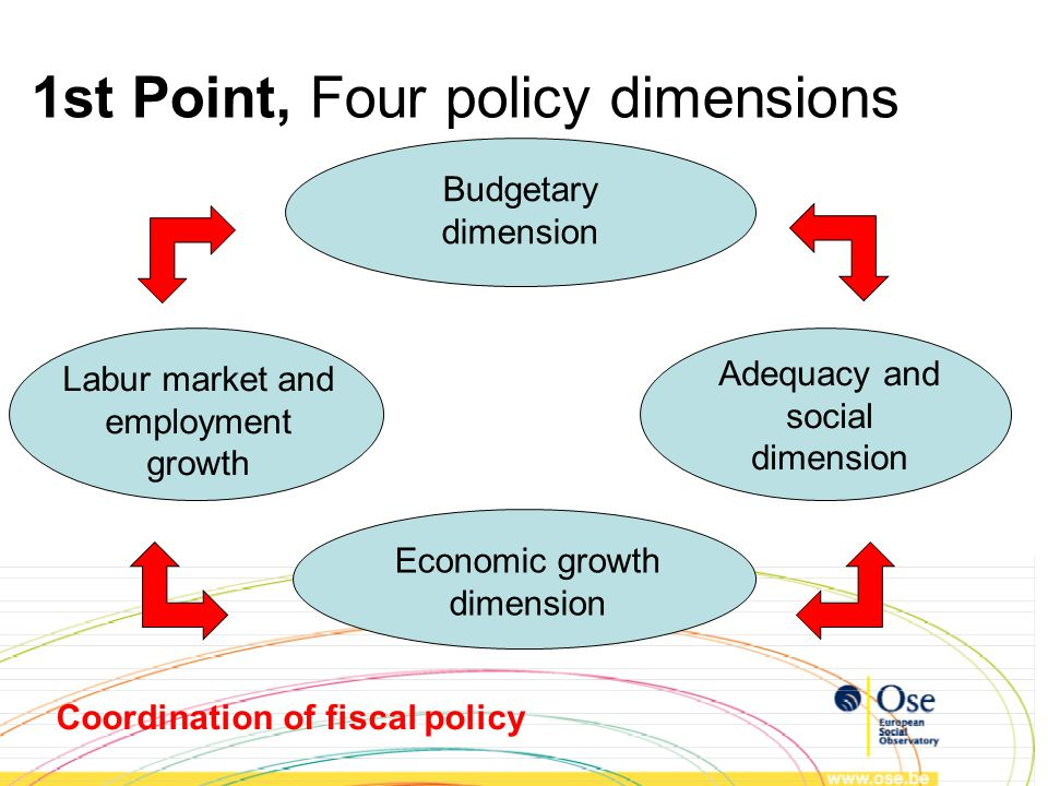 Budgetary dimension Economic growth dimension Labur market and employment growth Adequacy and social dimension Coordination of fiscal policy