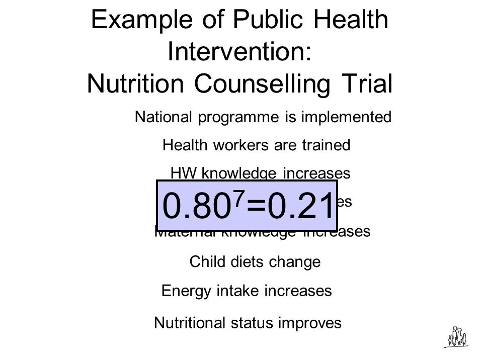 Example of Public Health Intervention: Nutrition Counselling Trial Health workers are trained Nutritional status improves HW knowledge increases HW performance improves Maternal knowledge increases Child diets change Energy intake increases National programme is implemented Source: Santos, Victora et al.