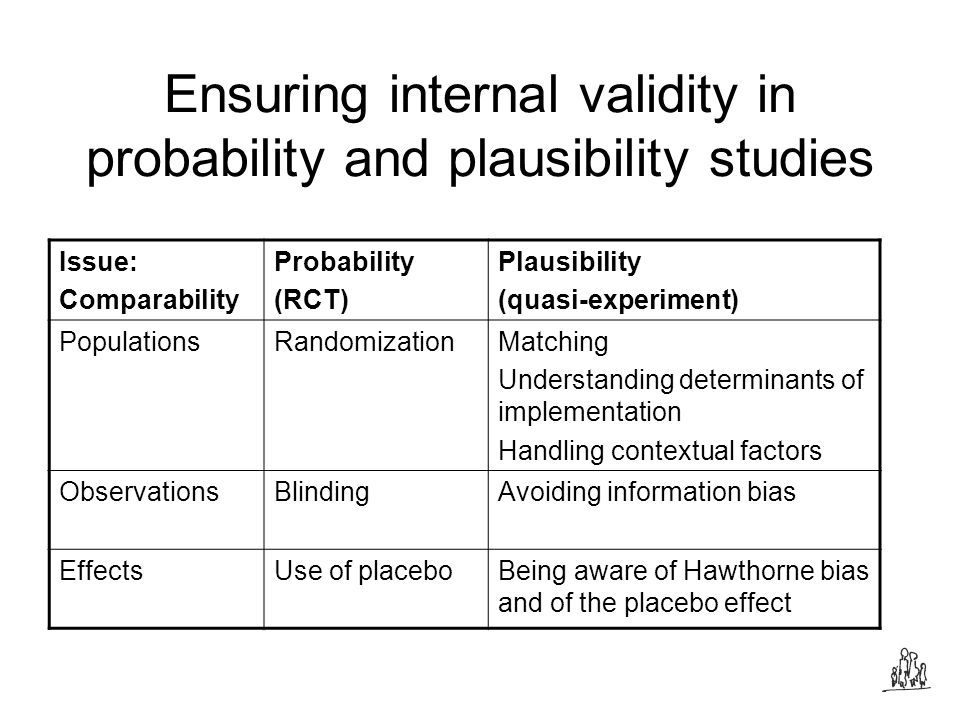Ensuring internal validity in probability and plausibility studies Issue: Comparability Probability (RCT) Plausibility (quasi-experiment) PopulationsRandomizationMatching Understanding determinants of implementation Handling contextual factors ObservationsBlindingAvoiding information bias EffectsUse of placeboBeing aware of Hawthorne bias and of the placebo effect
