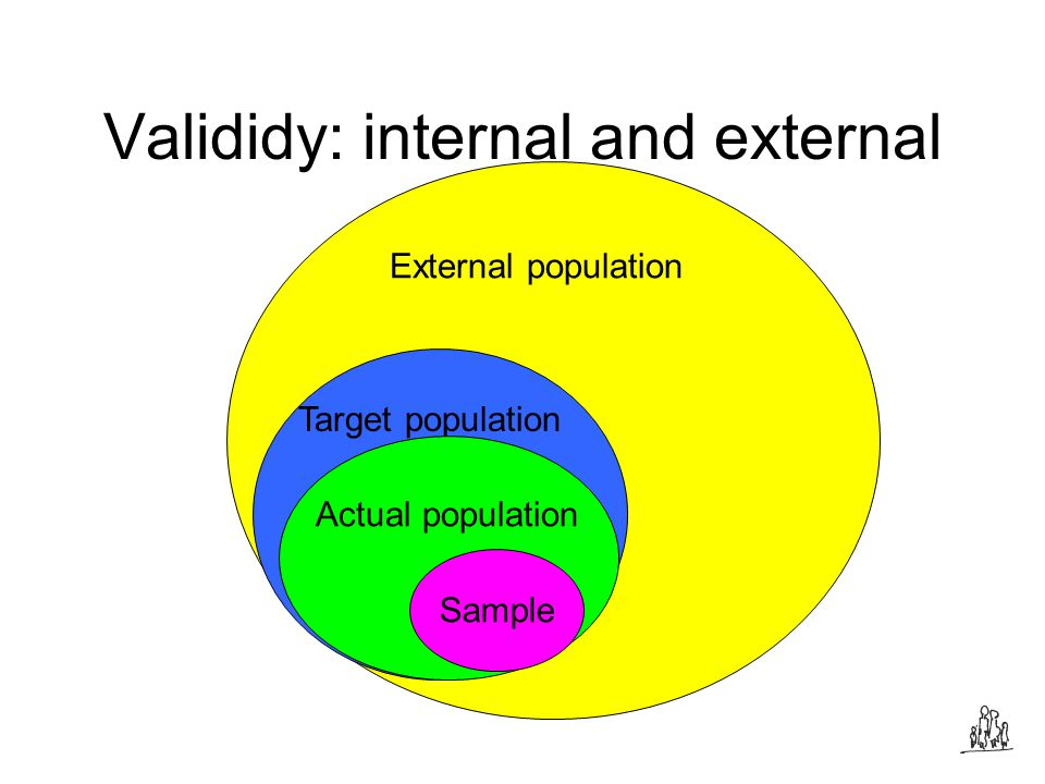 Valididy: internal and external External population Target population Actual population Sample