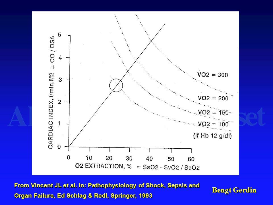 Bengt Gerdin From Vincent JL et al. In: Pathophysiology of Shock, Sepsis and Organ Failure, Ed Schlag & Redl, Springer, 1993