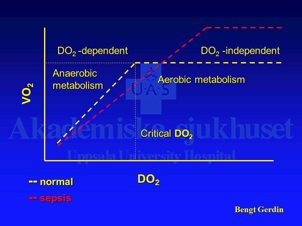 Bengt Gerdin DO 2 VO 2 Aerobic metabolism Anaerobic metabolism Critical DO 2 DO 2 -dependent DO 2 -independent -- normal -- sepsis
