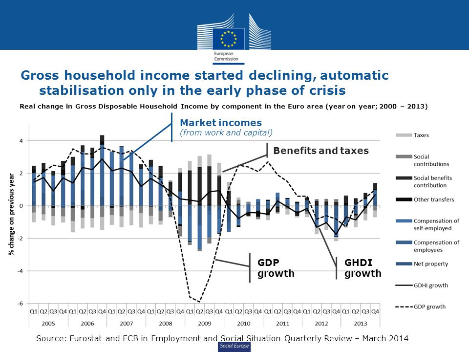 Social Europe Gross household income started declining, automatic stabilisation only in the early phase of crisis Source: Eurostat and ECB in Employment and Social Situation Quarterly Review – March 2014 Market incomes (from work and capital) Benefits and taxes GHDI growth Real change in Gross Disposable Household Income by component in the Euro area (year on year; 2000 – 2013) GDP growth