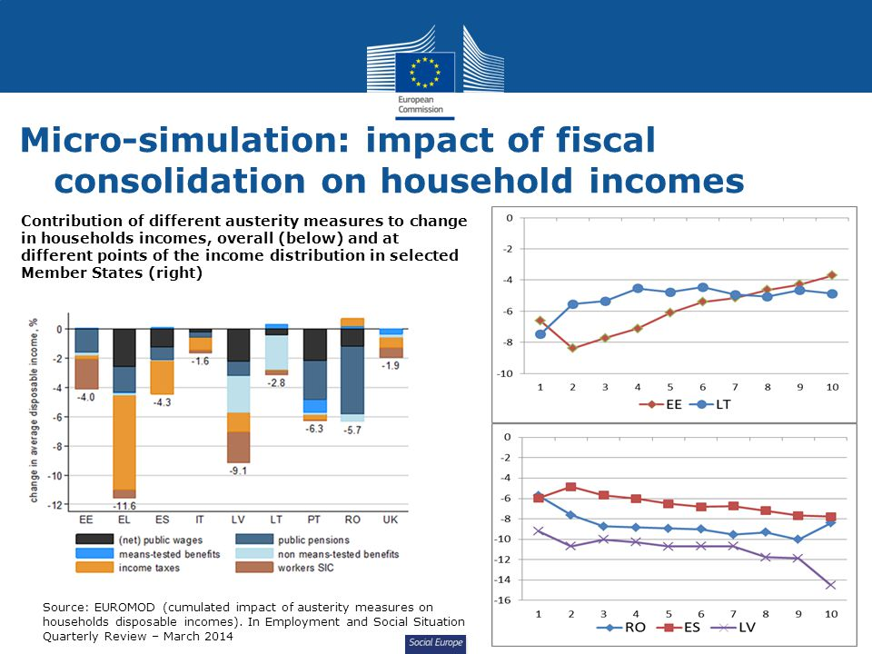 Social Europe Micro-simulation: impact of fiscal consolidation on household incomes Contribution of different austerity measures to change in households incomes, overall (below) and at different points of the income distribution in selected Member States (right) Source: EUROMOD (cumulated impact of austerity measures on households disposable incomes).