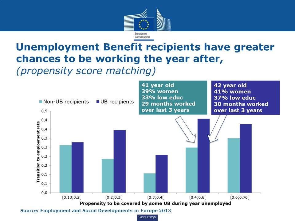 Social Europe Unemployment Benefit recipients have greater chances to be working the year after, (propensity score matching) Source: Employment and Social Developments in Europe 2013