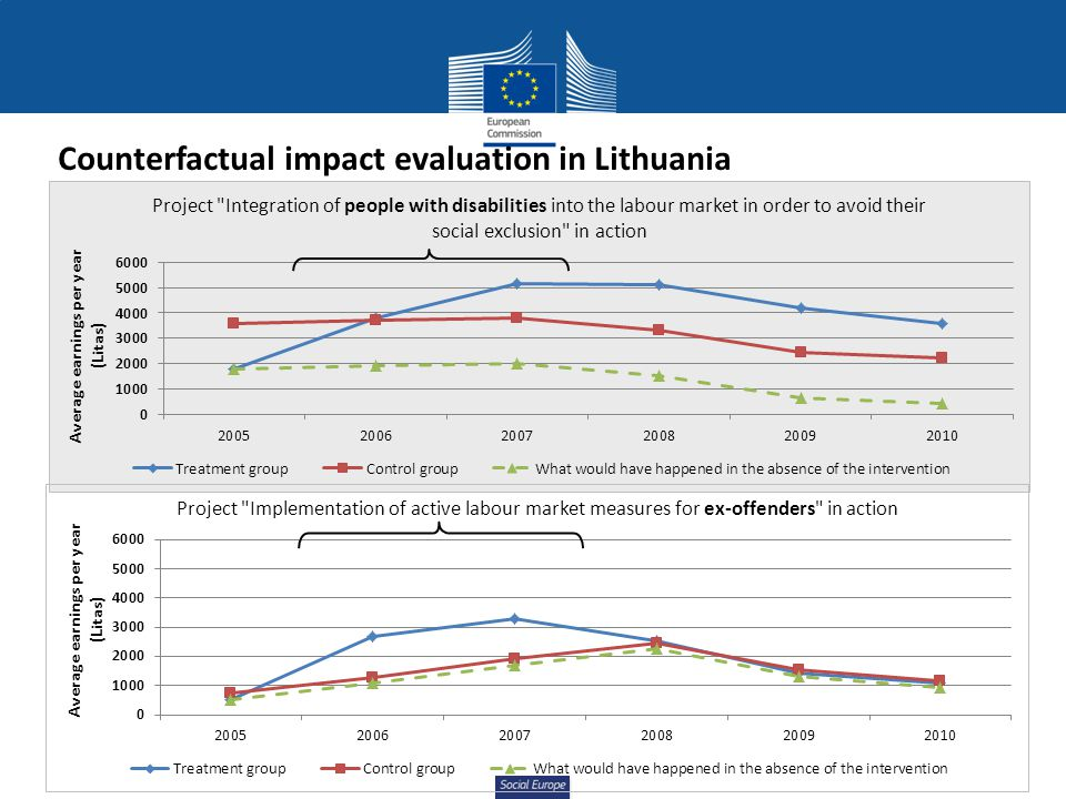 Social Europe Counterfactual impact evaluation in Lithuania