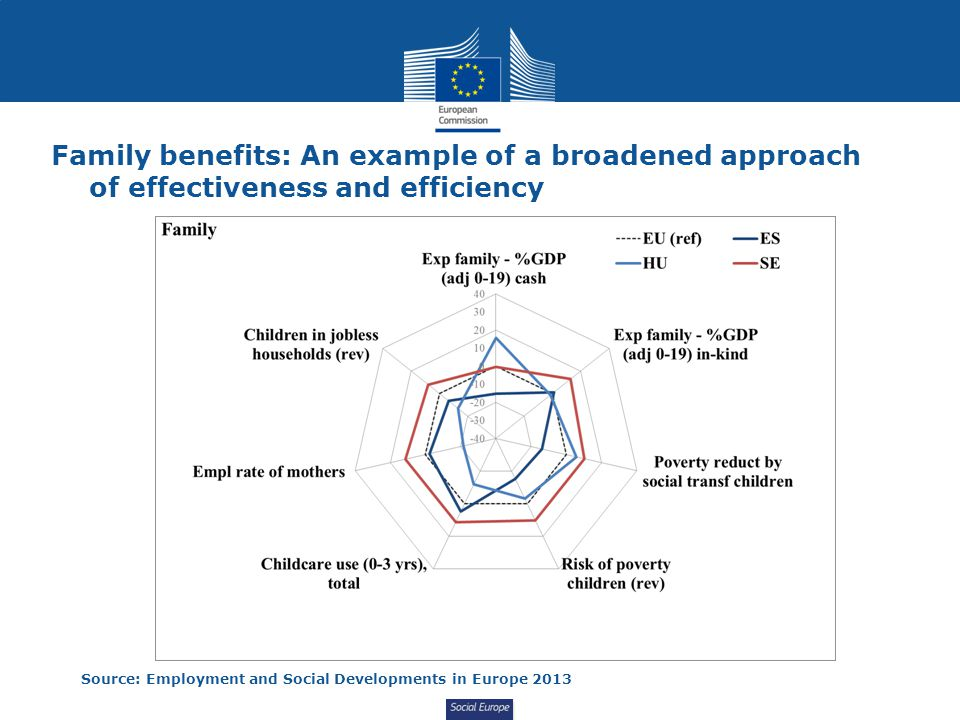 Social Europe Family benefits: An example of a broadened approach of effectiveness and efficiency Source: Employment and Social Developments in Europe 2013