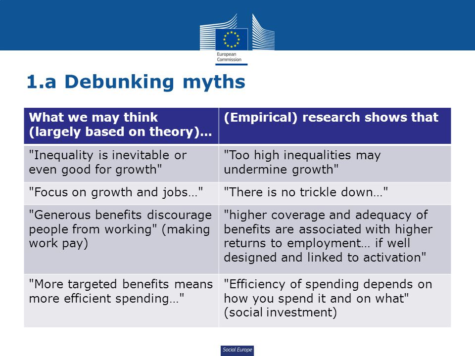 Social Europe 1.a Debunking myths What we may think (largely based on theory)… (Empirical) research shows that Inequality is inevitable or even good for growth Too high inequalities may undermine growth Focus on growth and jobs… There is no trickle down… Generous benefits discourage people from working (making work pay) higher coverage and adequacy of benefits are associated with higher returns to employment… if well designed and linked to activation More targeted benefits means more efficient spending… Efficiency of spending depends on how you spend it and on what (social investment)