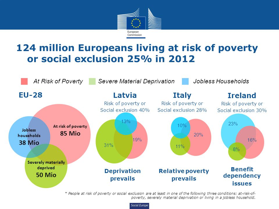 Social Europe 124 million Europeans living at risk of poverty or social exclusion 25% in 2012 At risk of poverty 85 Mio Severely materially deprived 50 Mio Jobless households 38 Mio At Risk of PovertySevere Material DeprivationJobless Households * People at risk of poverty or social exclusion are at least in one of the following three conditions: at-risk-of- poverty, severely material deprivation or living in a jobless household.