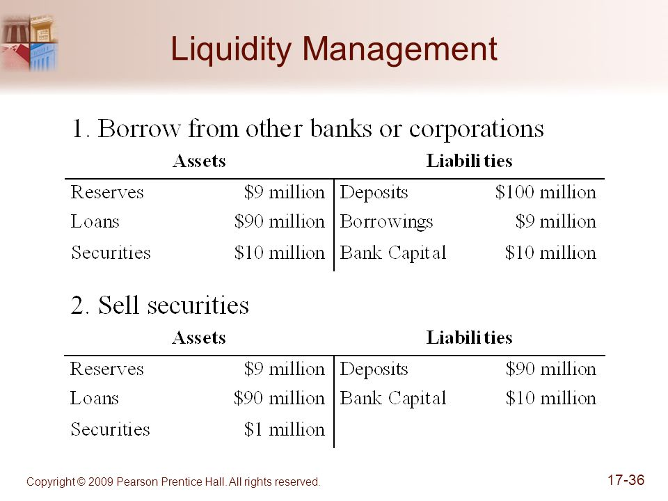 Copyright © 2009 Pearson Prentice Hall. All rights reserved. 17-36 Liquidity Management