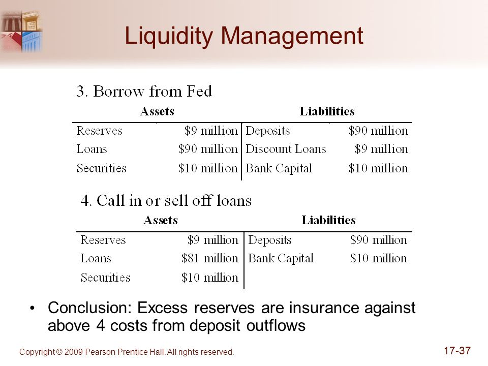 Copyright © 2009 Pearson Prentice Hall. All rights reserved. 17-37 Liquidity Management Conclusion: Excess reserves are insurance against above 4 cost