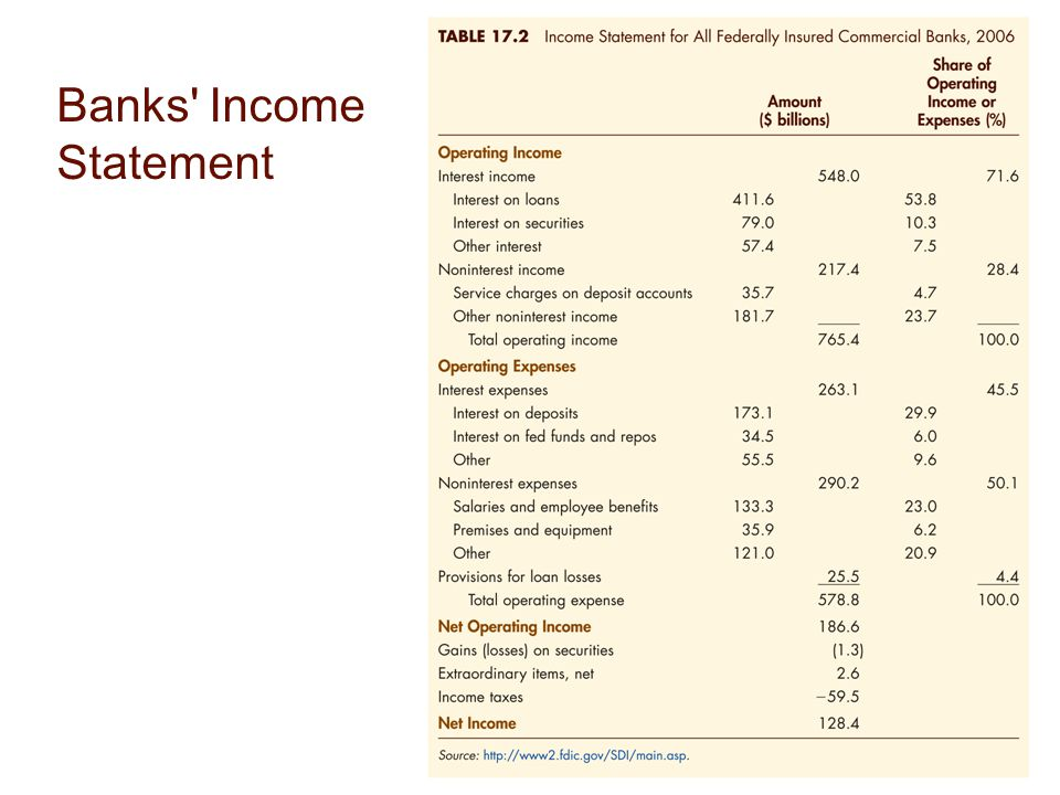 Banks' Income Statement