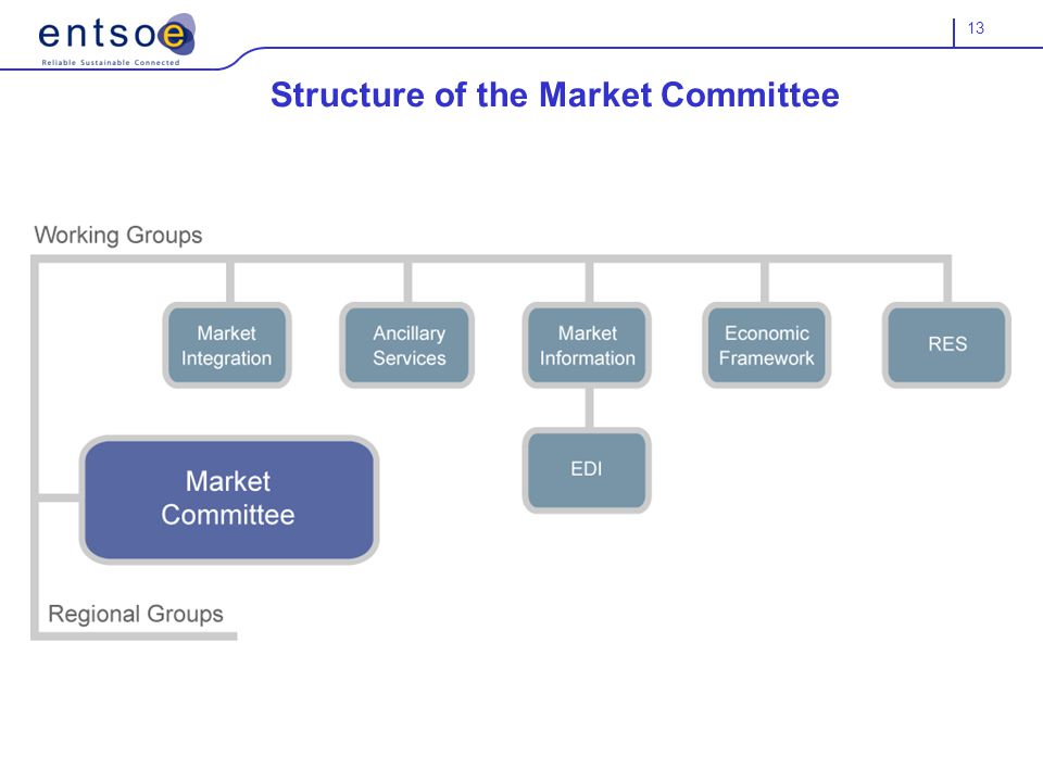 13 Structure of the Market Committee