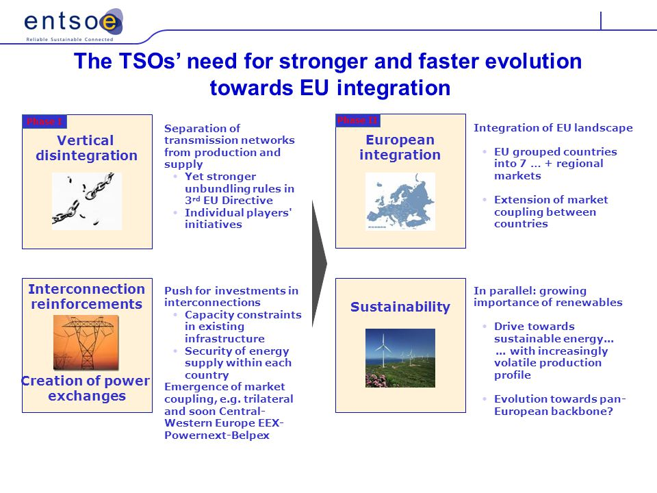 Separation of transmission networks from production and supply Yet stronger unbundling rules in 3 rd EU Directive Individual players initiatives Push for investments in interconnections Capacity constraints in existing infrastructure Security of energy supply within each country Emergence of market coupling, e.g.