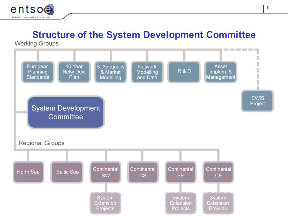 9 Structure of the System Development Committee