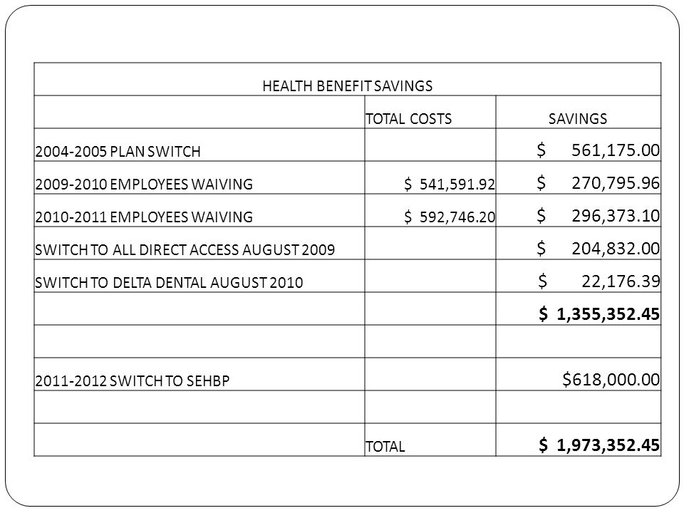 HEALTH BENEFIT SAVINGS TOTAL COSTSSAVINGS 2004-2005 PLAN SWITCH $ 561,175.00 2009-2010 EMPLOYEES WAIVING $ 541,591.92 $ 270,795.96 2010-2011 EMPLOYEES