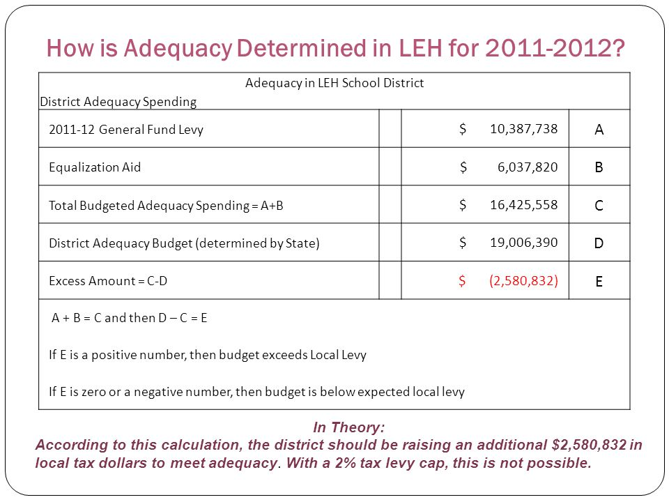 How is Adequacy Determined in LEH for 2011-2012? Adequacy in LEH School District District Adequacy Spending 2011-12 General Fund Levy $ 10,387,738 A E