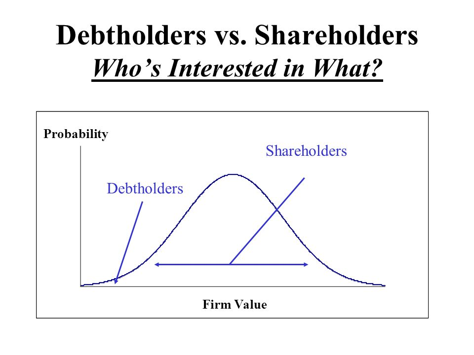 Debtholders vs. Shareholders Who's Interested in What? Firm Value Probability Debtholders Shareholders
