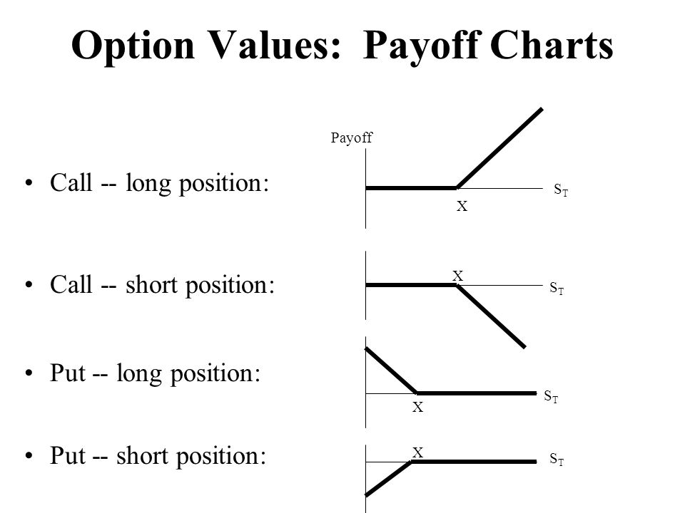 Option Values: Payoff Charts Call -- long position: Call -- short position: Put -- long position: Put -- short position: Payoff X STST X X X STST STST