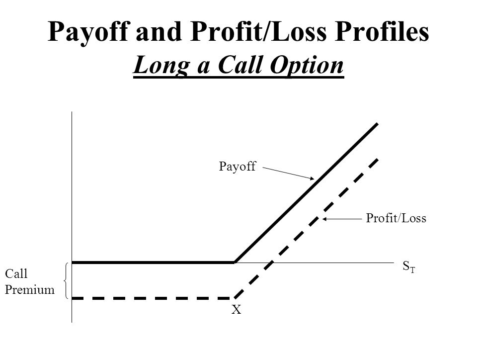 Payoff and Profit/Loss Profiles Long a Call Option STST Profit/Loss Payoff X Call Premium