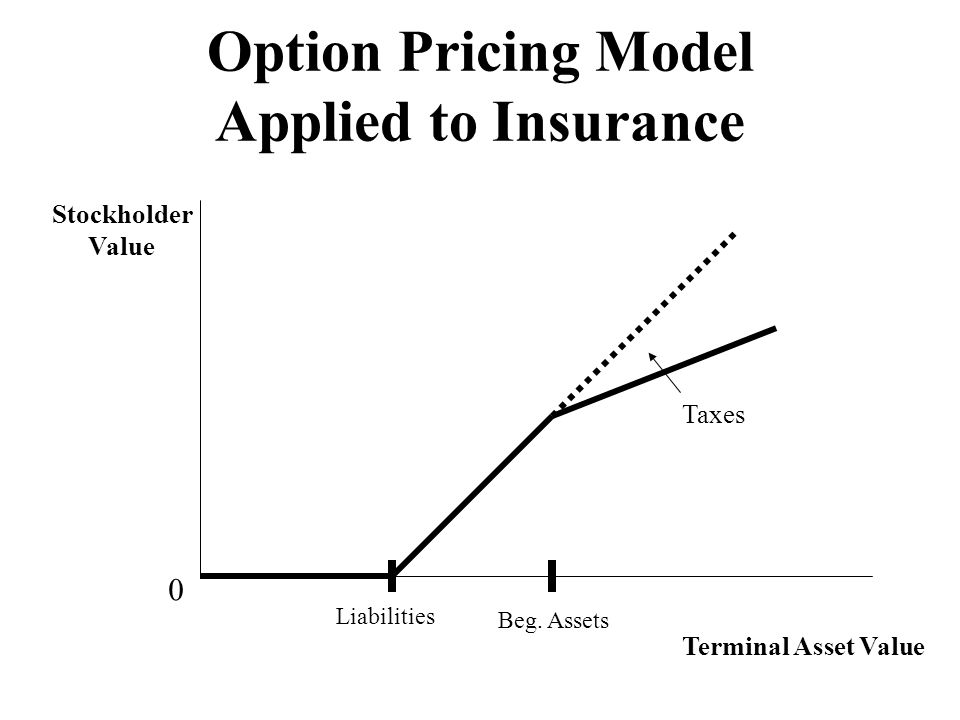 Option Pricing Model Applied to Insurance Stockholder Value Terminal Asset Value 0 Taxes Liabilities Beg. Assets
