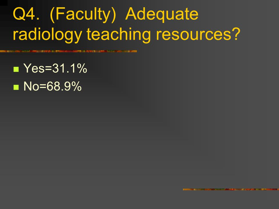 Q4. (Faculty) Adequate radiology teaching resources Yes=31.1% No=68.9%