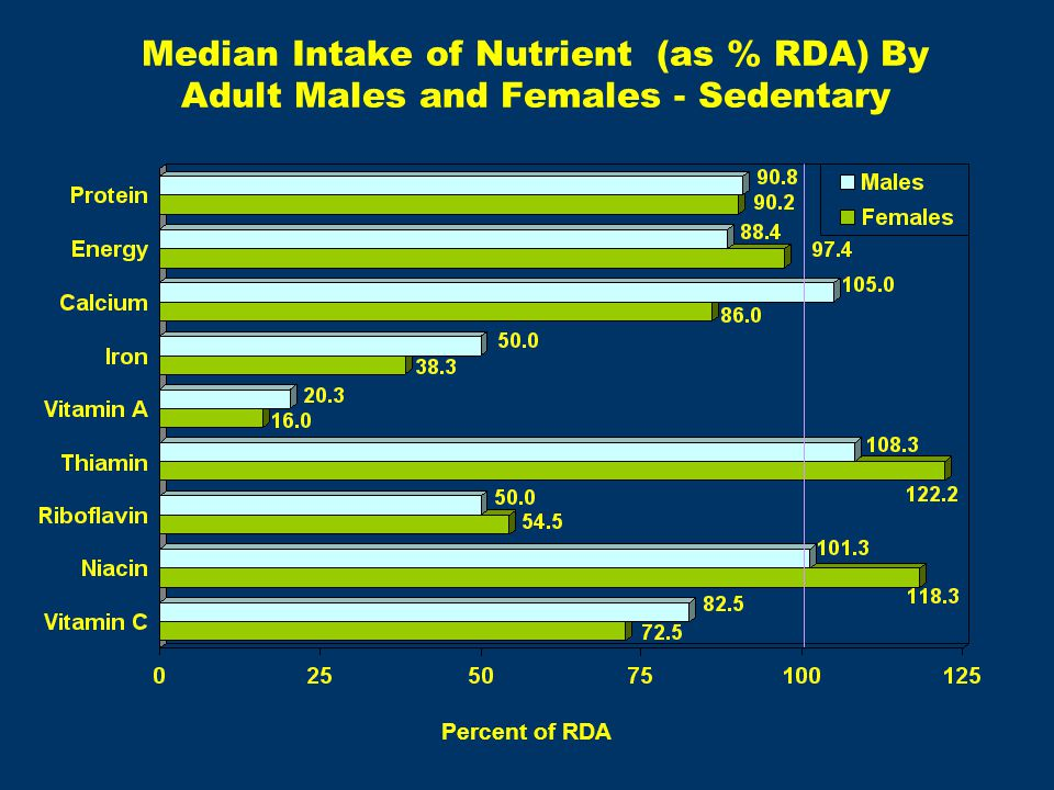 Median Intake of Nutrient (as % RDA) By Adult Males and Females - Sedentary Percent of RDA