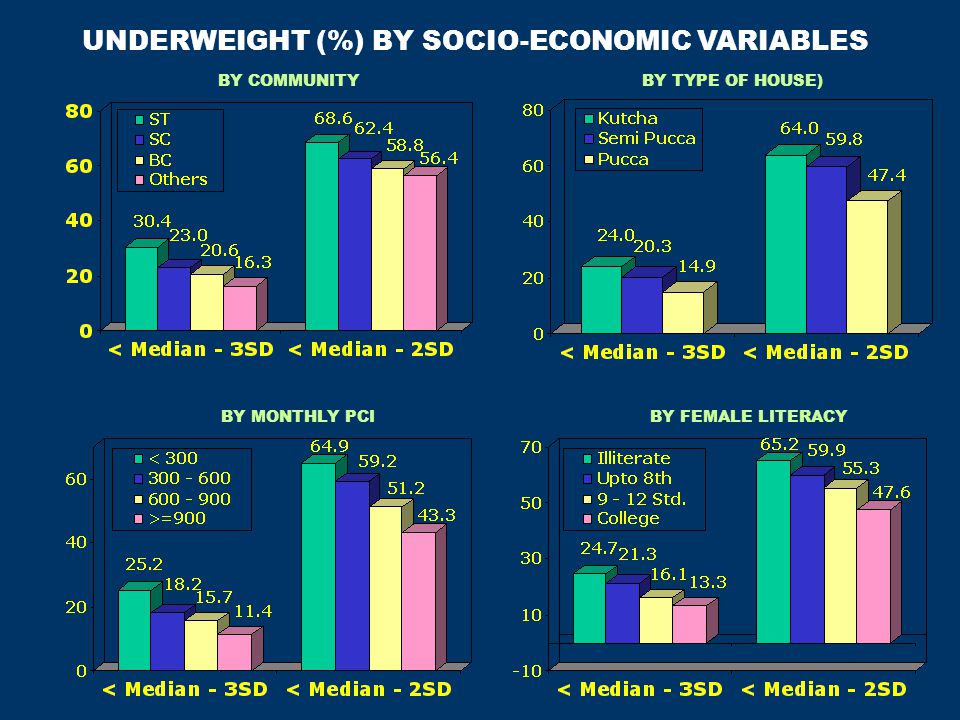 UNDERWEIGHT (%) BY SOCIO-ECONOMIC VARIABLES BY COMMUNITYBY TYPE OF HOUSE) BY MONTHLY PCIBY FEMALE LITERACY