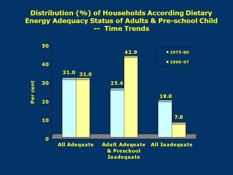 Distribution (%) of Households According Dietary Energy Adequacy Status of Adults & Pre-school Child -- Time Trends