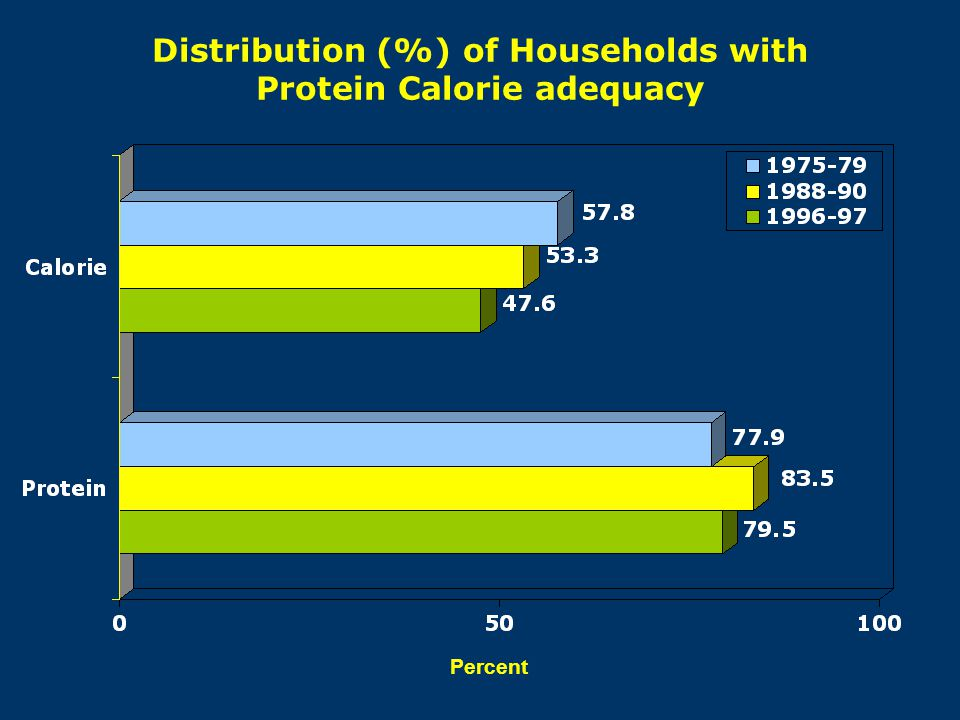 Distribution (%) of Households with Protein Calorie adequacy Percent