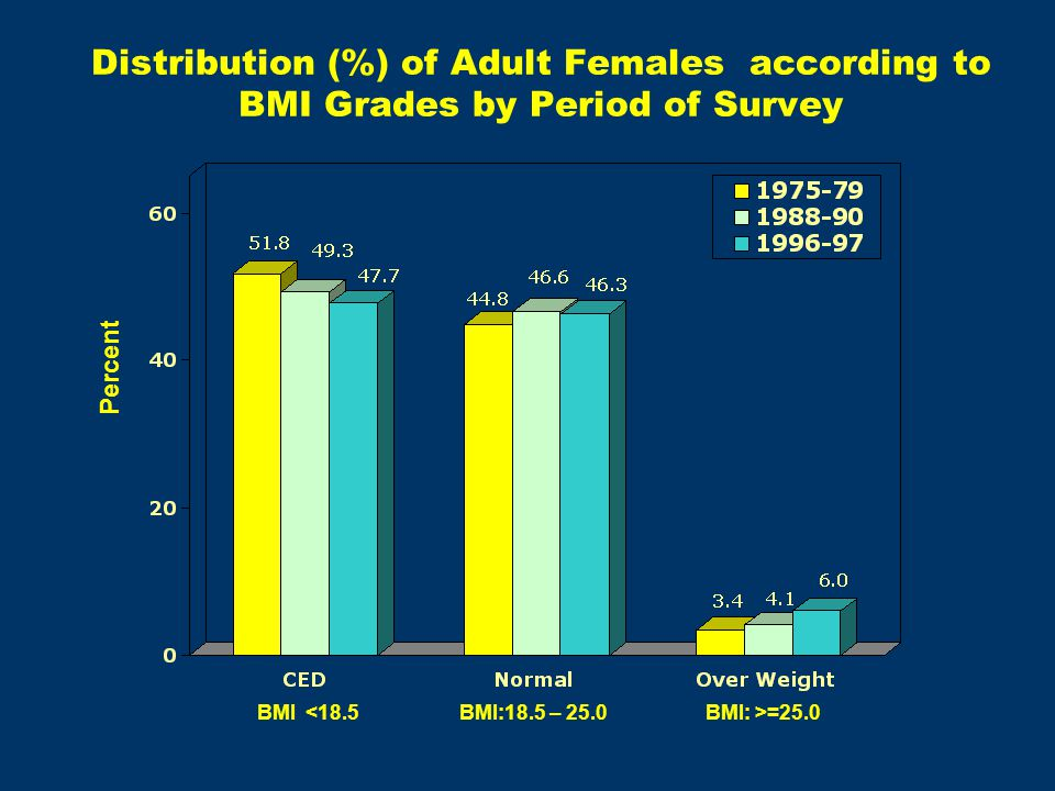Distribution (%) of Adult Females according to BMI Grades by Period of Survey Percent BMI <18.5BMI:18.5 – 25.0BMI: >=25.0